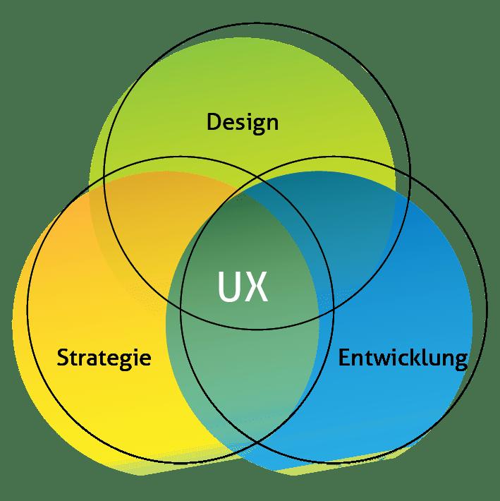 User Experience im Mittelpunkt von Design, Strategie und Entwicklung