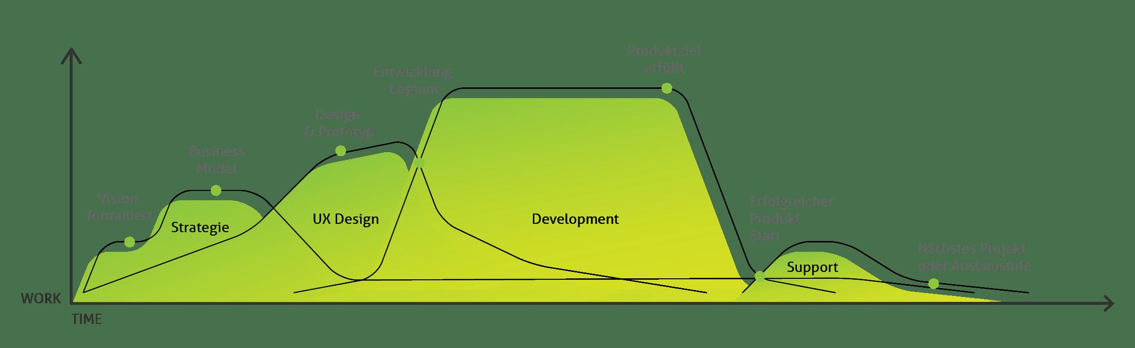 Nachhaltiger Entwicklungsprozess mit Einbindung von UX und Design Thinking