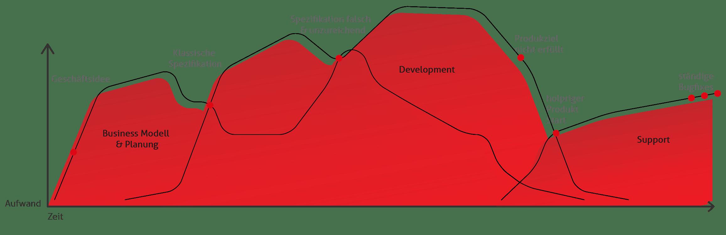 Unnachhaltiger Prozess einer Produktentwicklung mit vieen Stolpersteinen