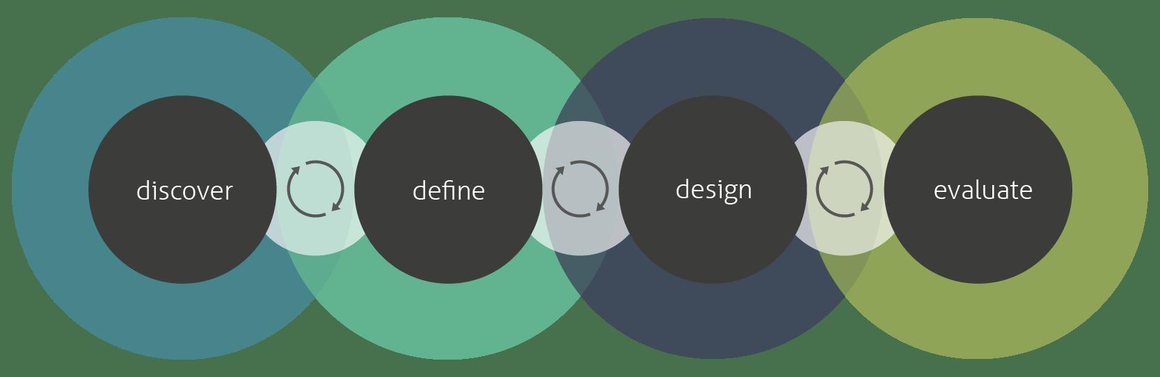 Iterativer User Experience Design Prozess nach Design Thinking Philosophie