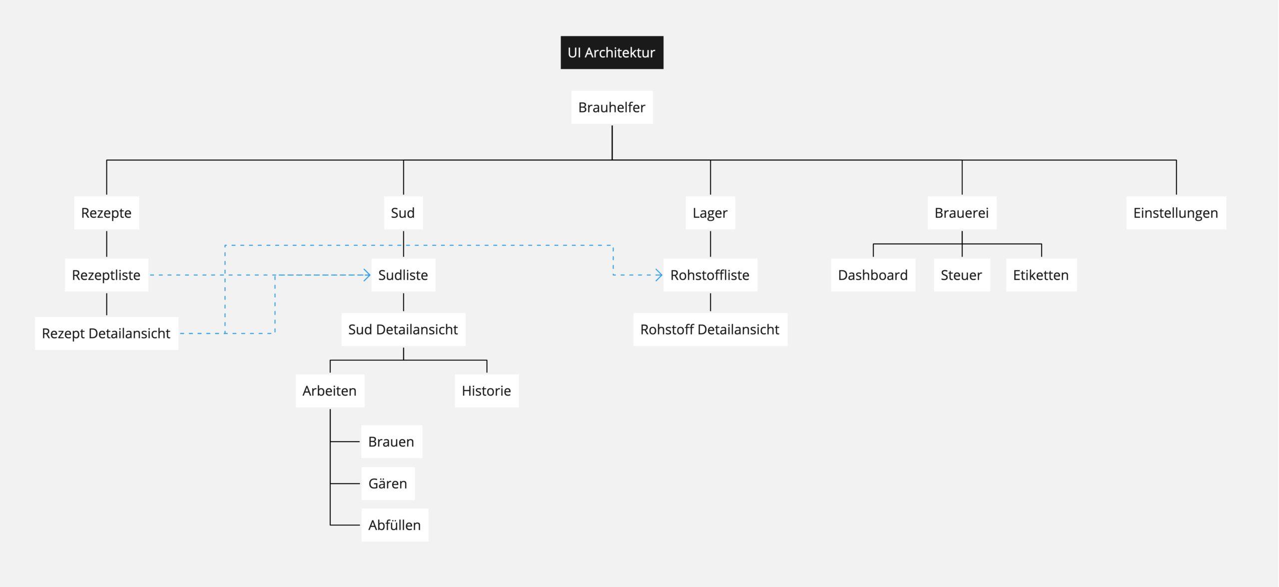 UI Architektur des kleinen Brauhelfers für das neue Konzept